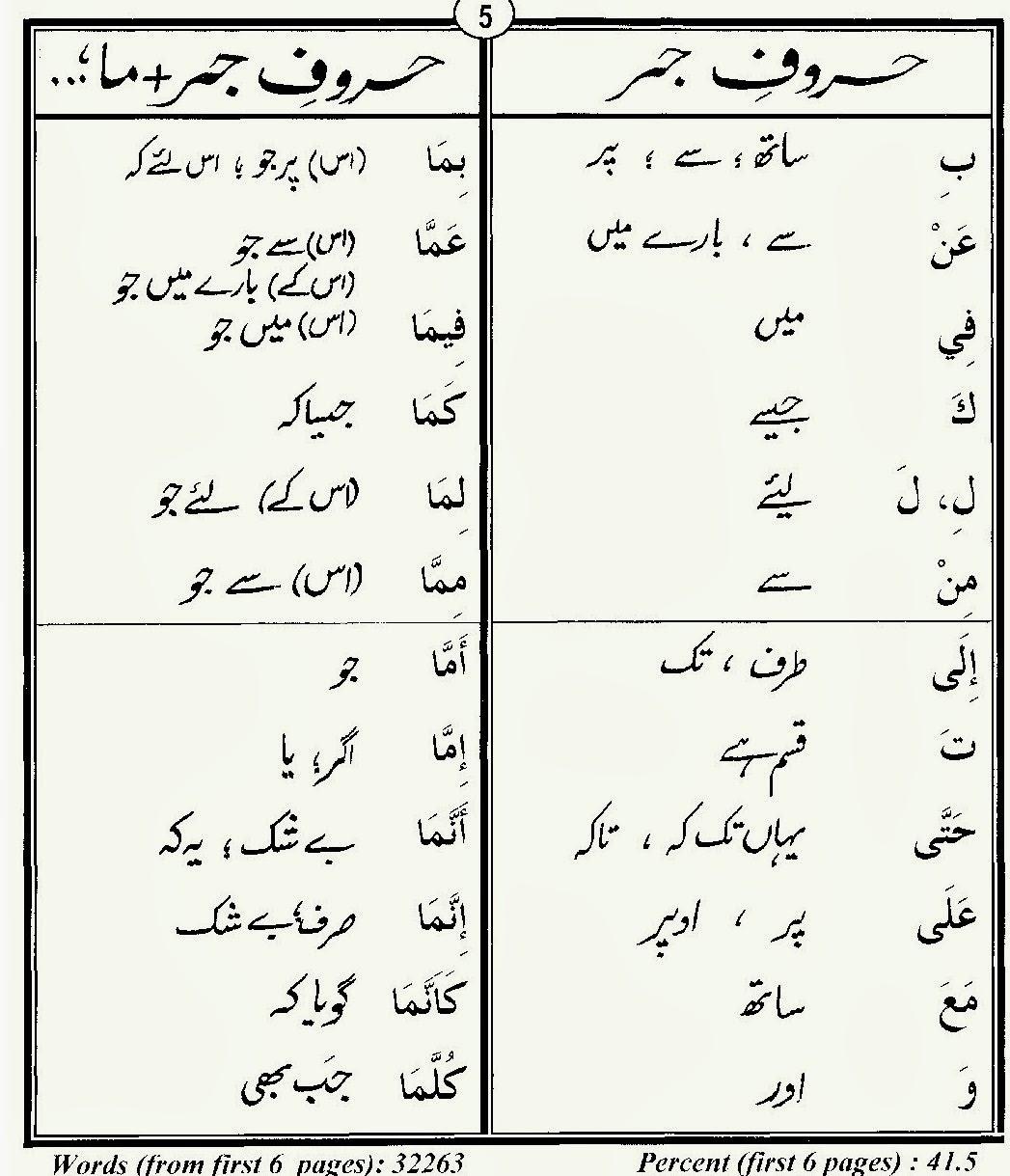 Lessons In Islam 80 Quran Words In Urdu